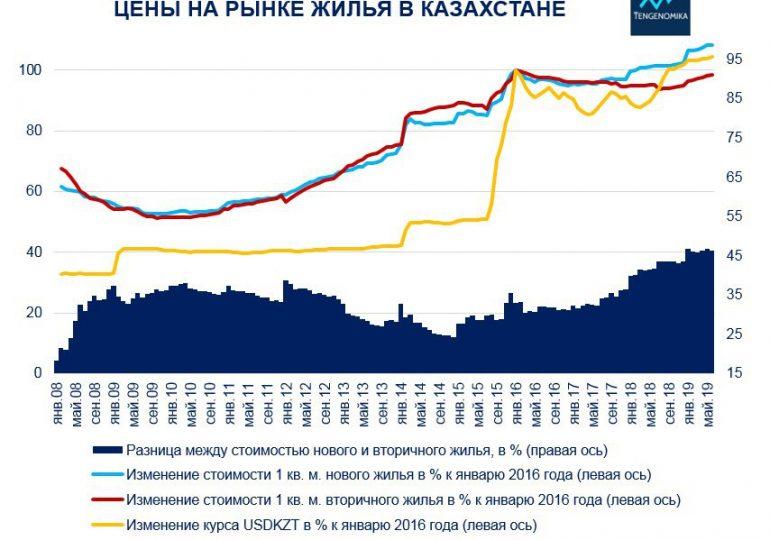 Годовая инфляция в России достигла двухлетнего максимума