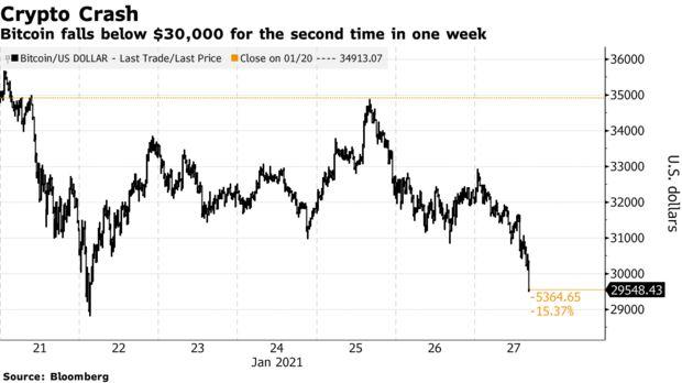 Инвесторы поддержали биткоин в экстренной ситуации