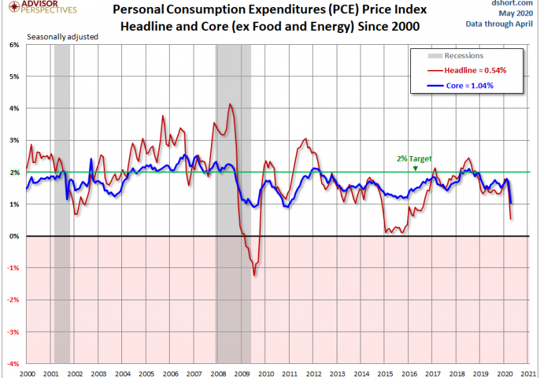 Итоги заседания ФРС. Подробный разбор ситуации