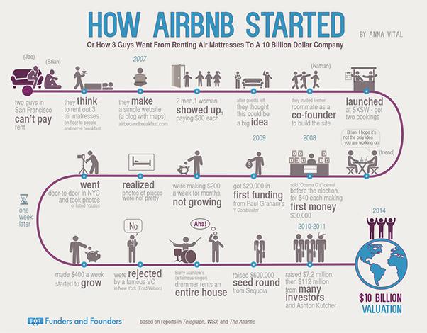 Как надувной матрас перевернул индустрию туризма. История Airbnb