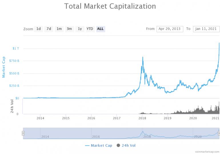 Капитализация крипторынка за сутки упала почти на $170 млрд