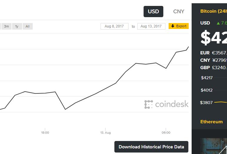 Курс биткоина вырос на $4000 за сутки