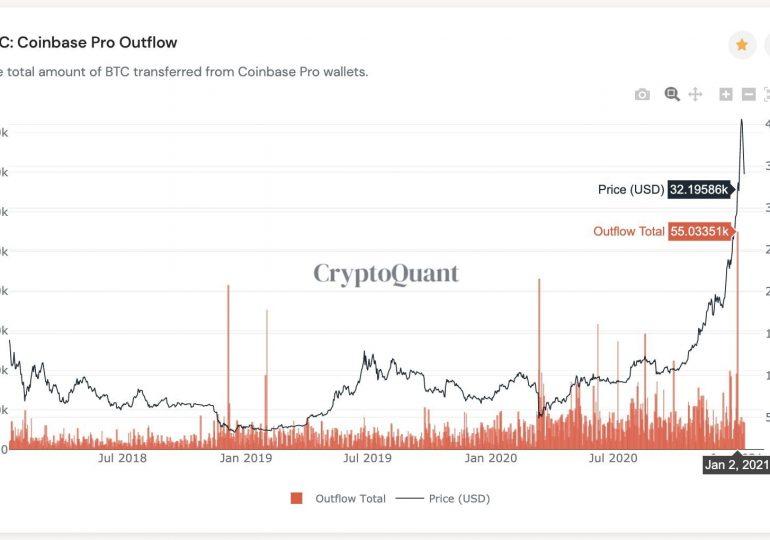 Мнение: институционалы не допустят падение биткоина ниже $28 000