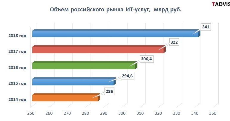 Обоснован ли рост российского рынка