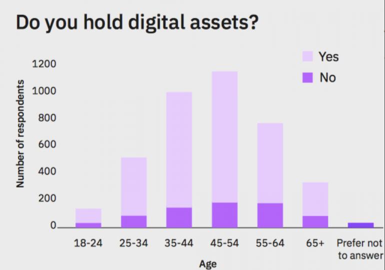 Опрос: Большинство криптоинвесторов составляют люди в возрасте от 45 лет