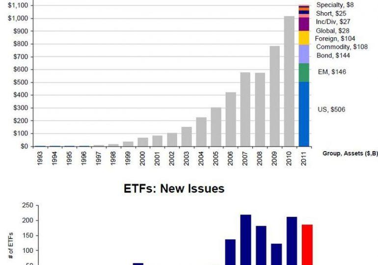 Популярные ETF на Мосбирже. Полный справочник для инвестора