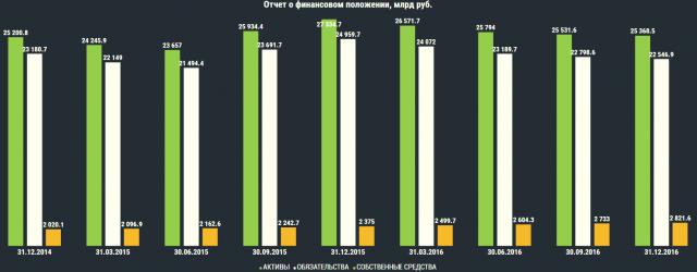 Прибыль Сбербанка в декабре выросла на 90%