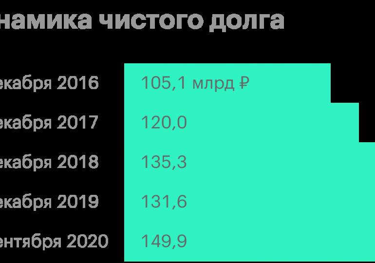 Продажи ФосАгро в IV квартале снизились на 10%