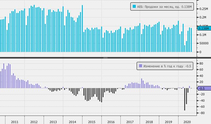 Продажи Sollers в России в 2020 году сократились на 1,9%
