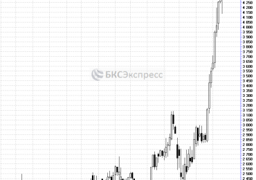 Прогнозы и комментарии. Мировой рынок акций снова на максимумах