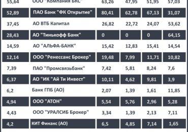 Рейтинг Мосбиржи возглавляет БКС