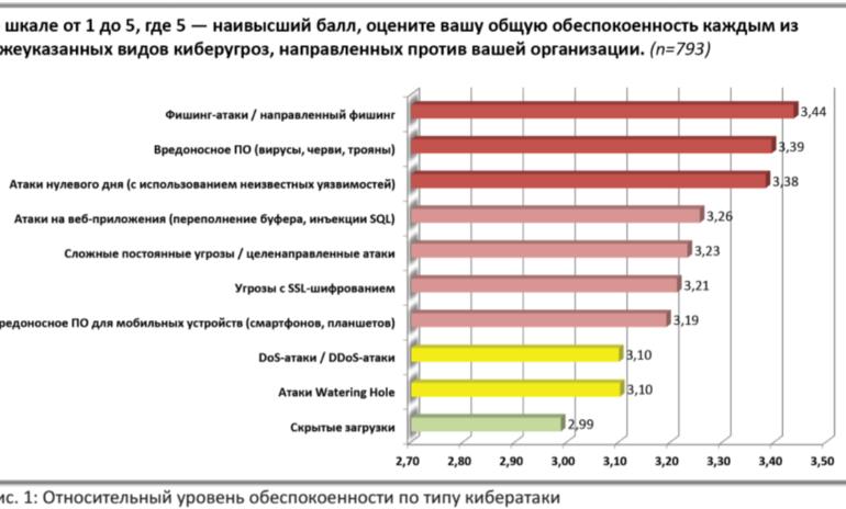 Российские банки перечислили киберугрозы при внедрении цифрового рубля