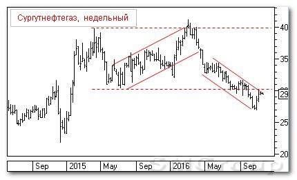 Российский рынок резко развернулся вниз после позитивного открытия