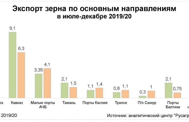 Россия в январе резко увеличила экспорт зерна