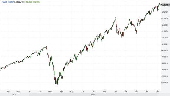 """Рост доллара - признак завершения периода благоприятствования для фондовых рынков - """"Иволга Капитал"""""""