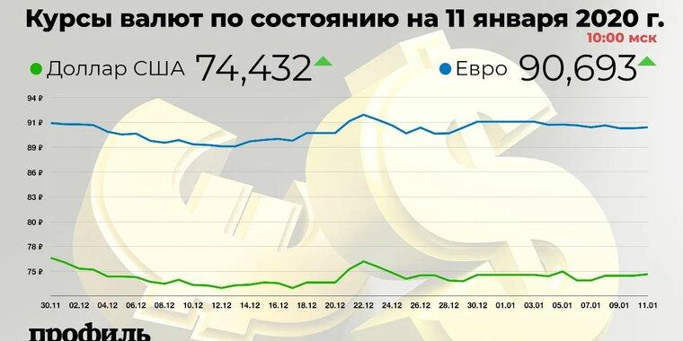 Рубль днем продолжает снижаться к доллару и евро вслед за дешевеющей нефтью