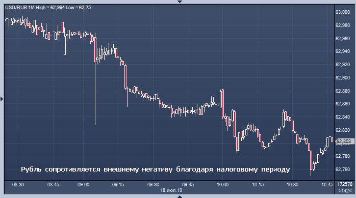 Рубль укрепляется к доллару и евро на старте торгов благодаря спросу на риск и налоговому периоду