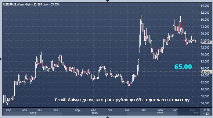Рубль в 2021г укрепится до уровня 65-70 руб./$1 - Credit Suisse