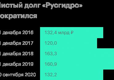 РусГидро отчиталась о рекордной выработке электроэнергии в 2020 году