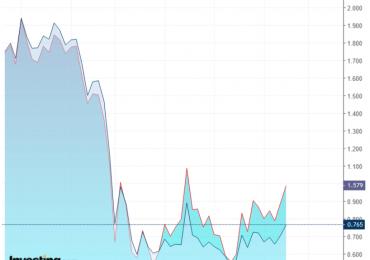 Рынок нефти встретил Байдена с оптимизмом