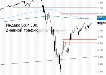 Рынок США. Уходим на длинные выходные