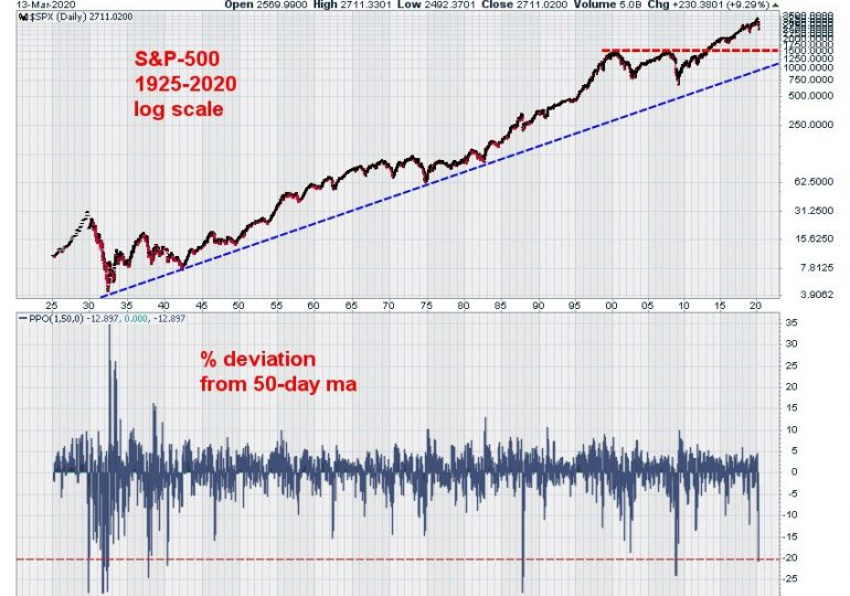 S&P 500 закрылся в плюсе, защитные акции лидировали