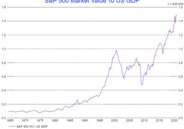 S&P, Nasdaq отступили от рекордных максимумов после отчетности компаний