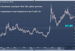 Sber CIB представил топ-10 бумаг рынка акций США