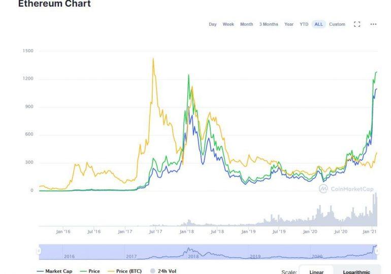 Сможет ли Ethereum превзойти bitcoin – мнения экспертов