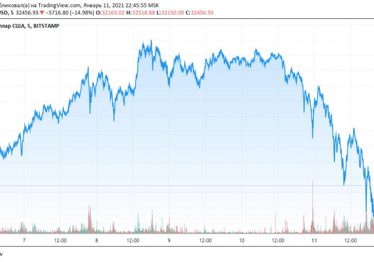 Топ-менеджер TradeStation: Откат биткоина был необходим