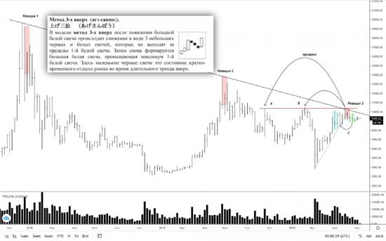 Трейдер рассказал о негативном сценарие с движением цены биткоина к $24 000