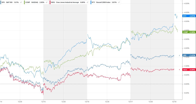 Тренд недели. Рыночное ралли на паузе