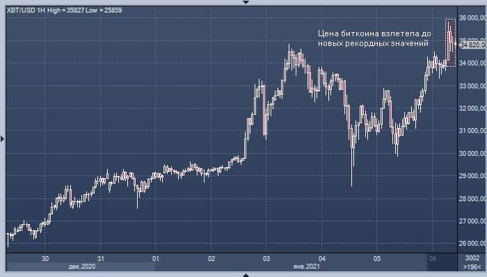 Цена биткоина поднялась выше $41 000