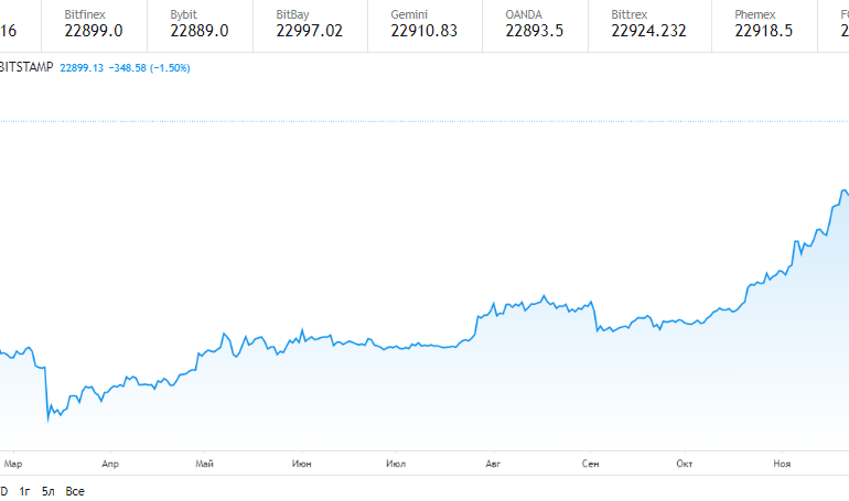 Цена биткоина упала ниже $31 000