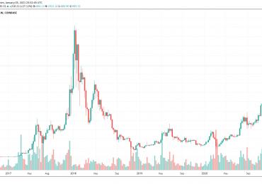Цена Ethereum пробила уровень $1400