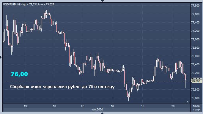Цена нефти в четверг, скорее всего, будет снижаться - Sber CIB