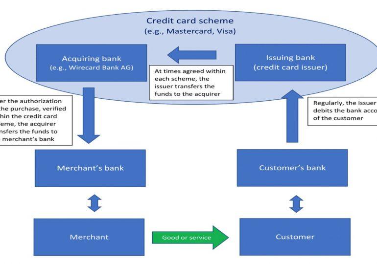 Уроки Wirecard: провалы в европейском регулировании финтеха
