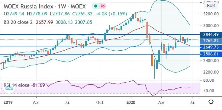 Утренние прогнозы: индекс Мосбиржи начнет торги четверга с умеренного повышения