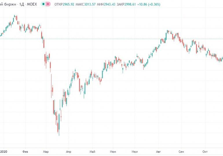Утренние прогнозы: рост в начале торгов