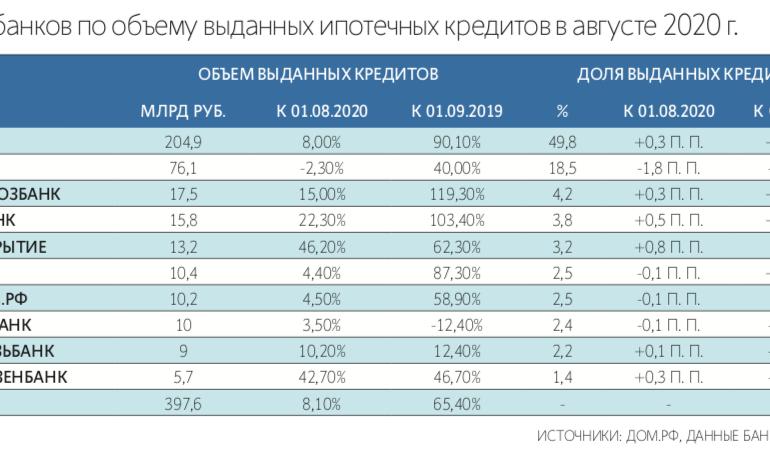 В России появился рейтинг ипотечных банков