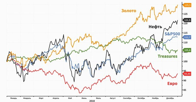 Валютный пазл: на что ставить инвесторам в 2021 году