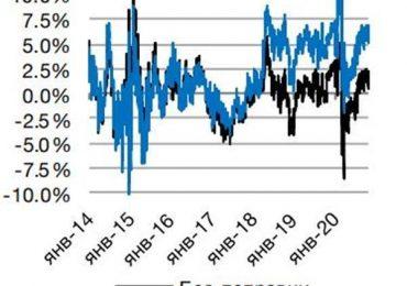 Возможен подъем индекса S&P 500 к уровню 3940 пунктов - BCS Express