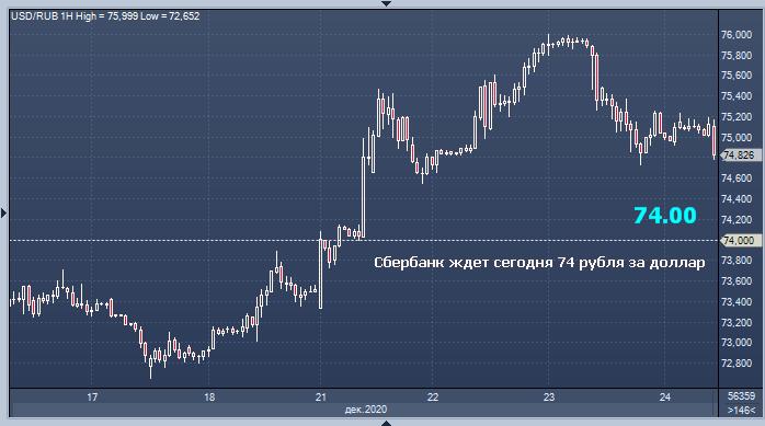 Возможно укрепление рубля до уровня 74 руб./$1 в понедельник - Sber CIB
