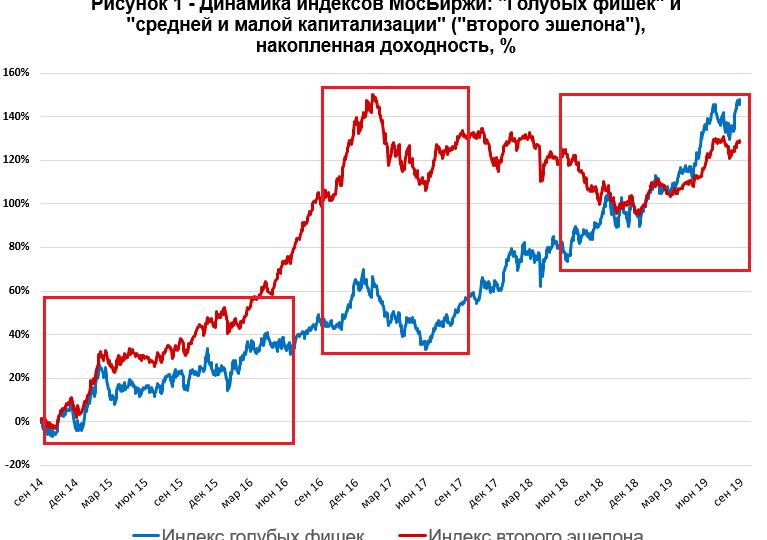 Взлеты и падения третьего эшелона: Русснефть, ГАЗ, Казаньоргсинтез